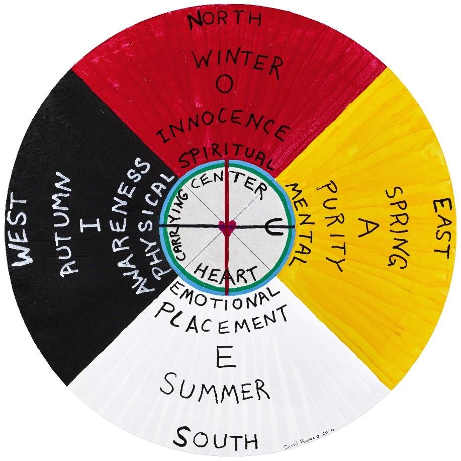 circle medicine diagram